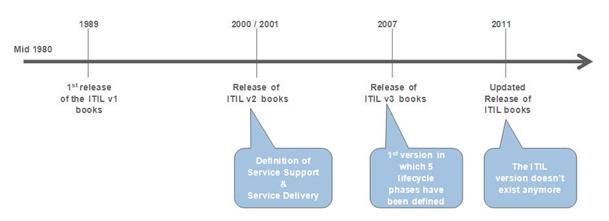 ITIL'ın Tarihçesi