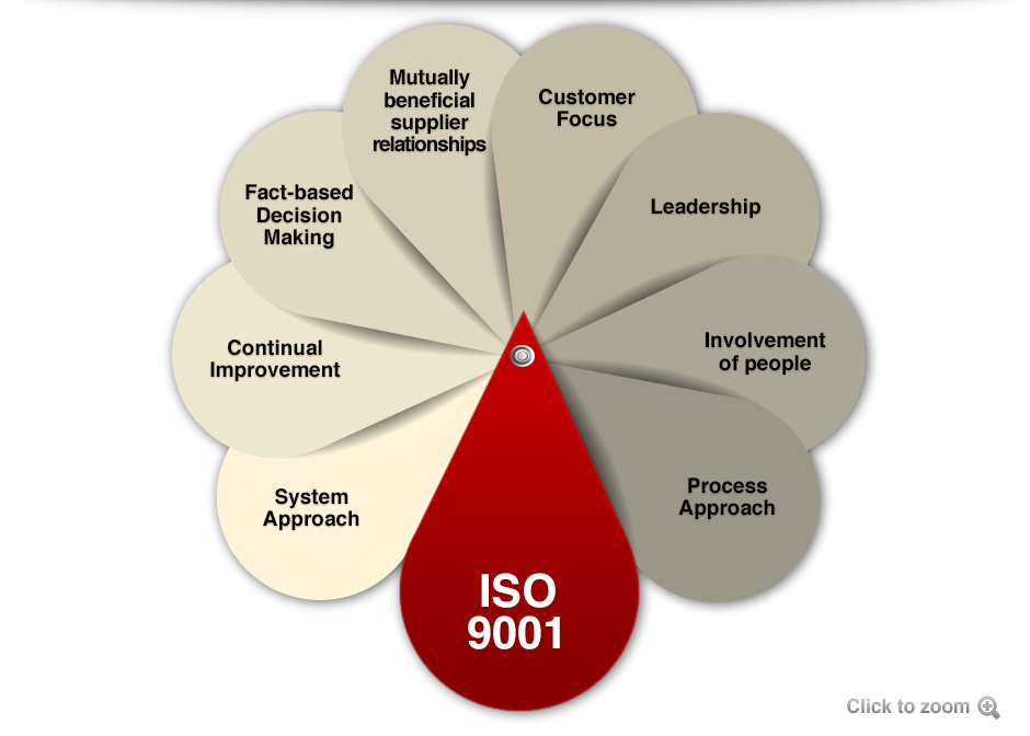 how to get iso 9001 accreditation