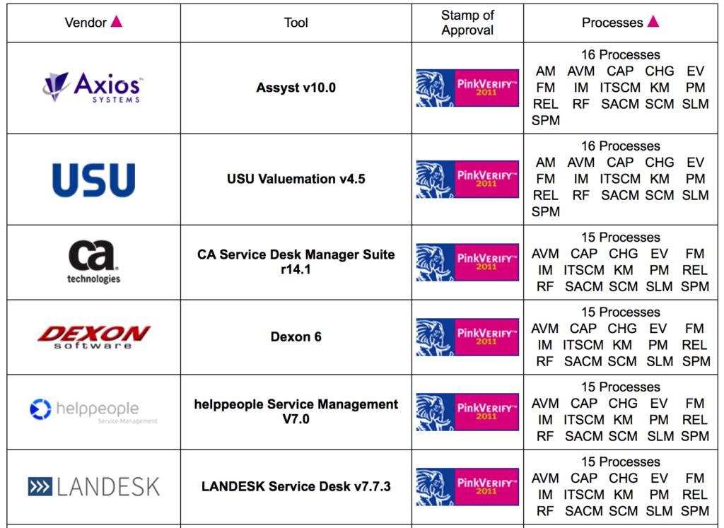 ITIL Otomasyon Ürünleri ve Süreç Destekleri 1