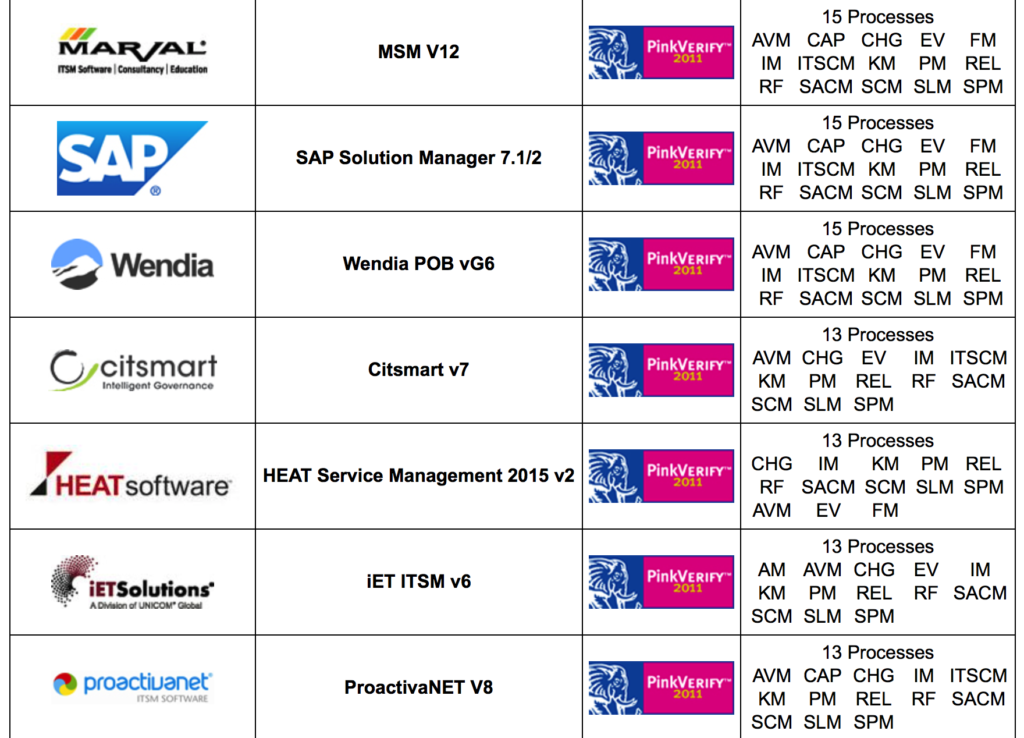 ITIL Otomasyon Ürünleri ve Süreç Destekleri 2