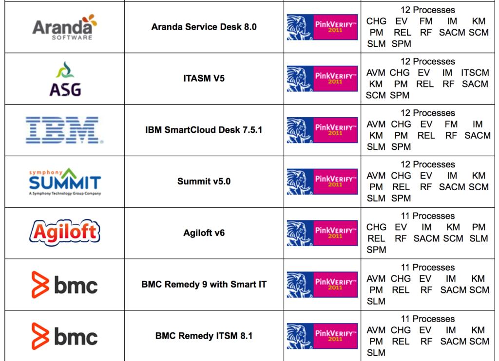 ITIL Otomasyon Ürünleri ve Süreç Destekleri 3