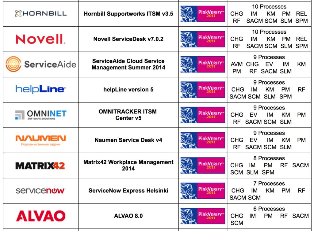 ITIL Otomasyon Ürünleri ve Süreç Destekleri 5