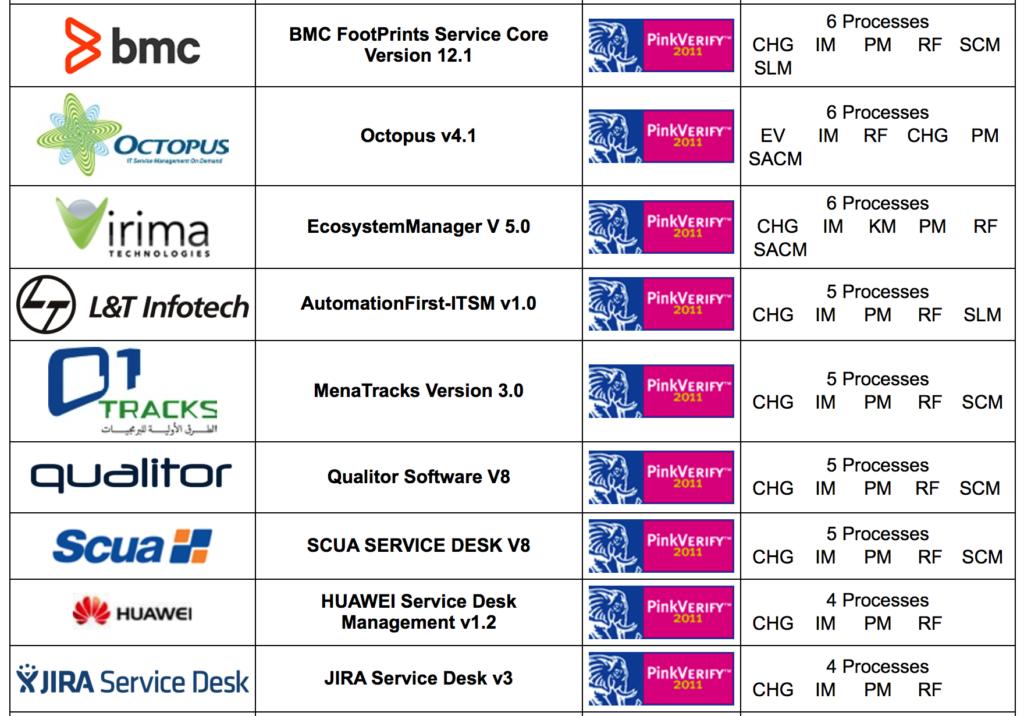 ITIL Otomasyon Ürünleri ve Süreç Destekleri 6