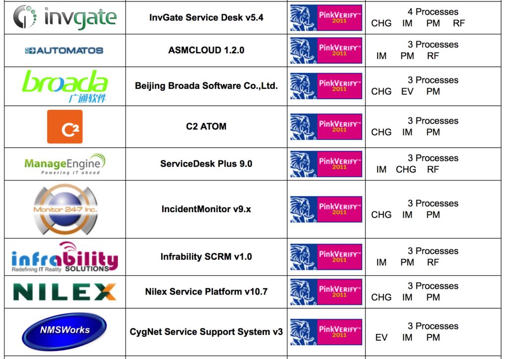 ITIL Otomasyon Ürünleri ve Süreç Destekleri 7