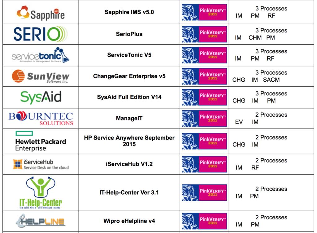 ITIL Otomasyon Ürünleri ve Süreç Destekleri 8