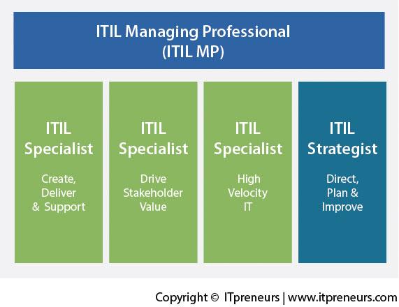 ITIL 4 MP Eğitimleri