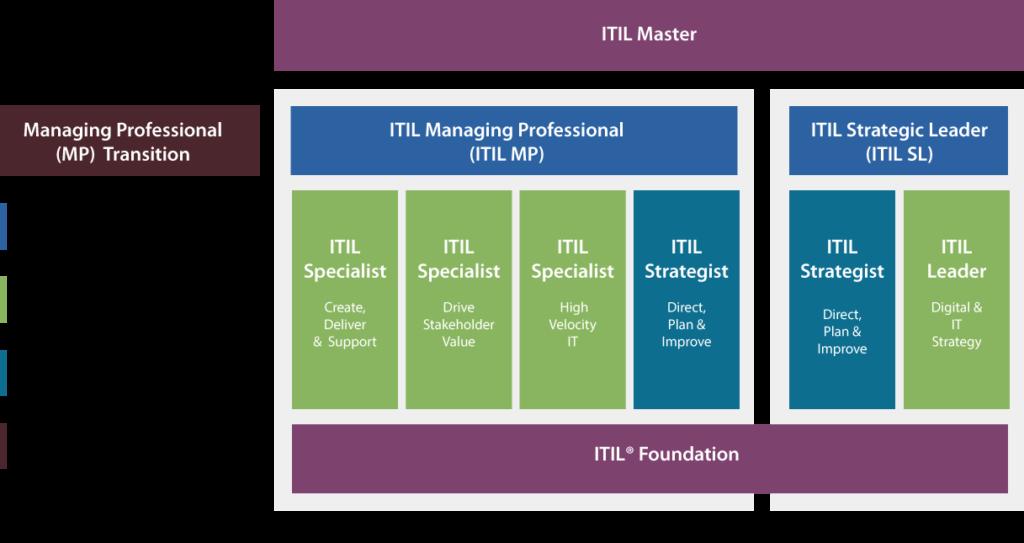 ITIL 4 İleri Seviye Eğitimleri